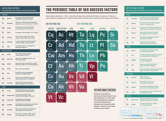 2015版SEO周期元素表:换种方式做网站优化